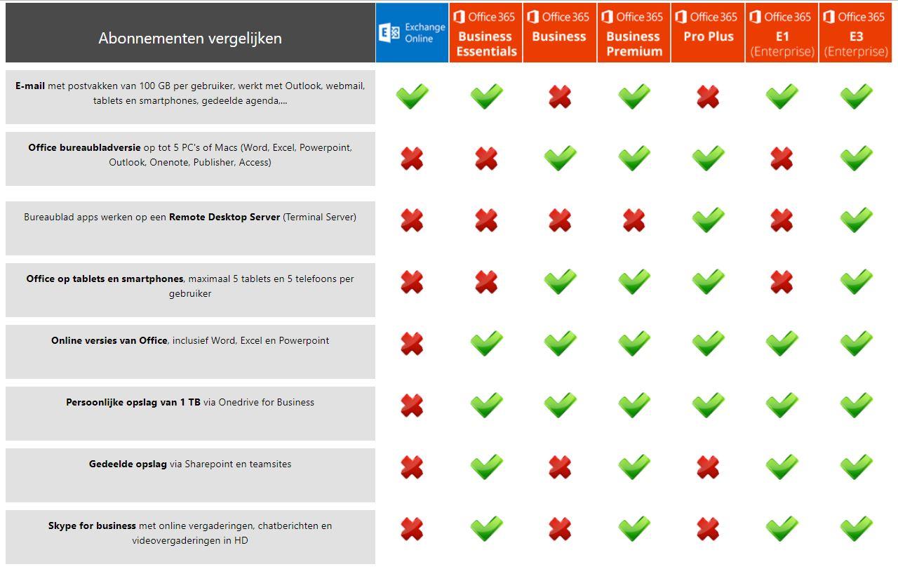 Abonnementen Office 365 vergelijken